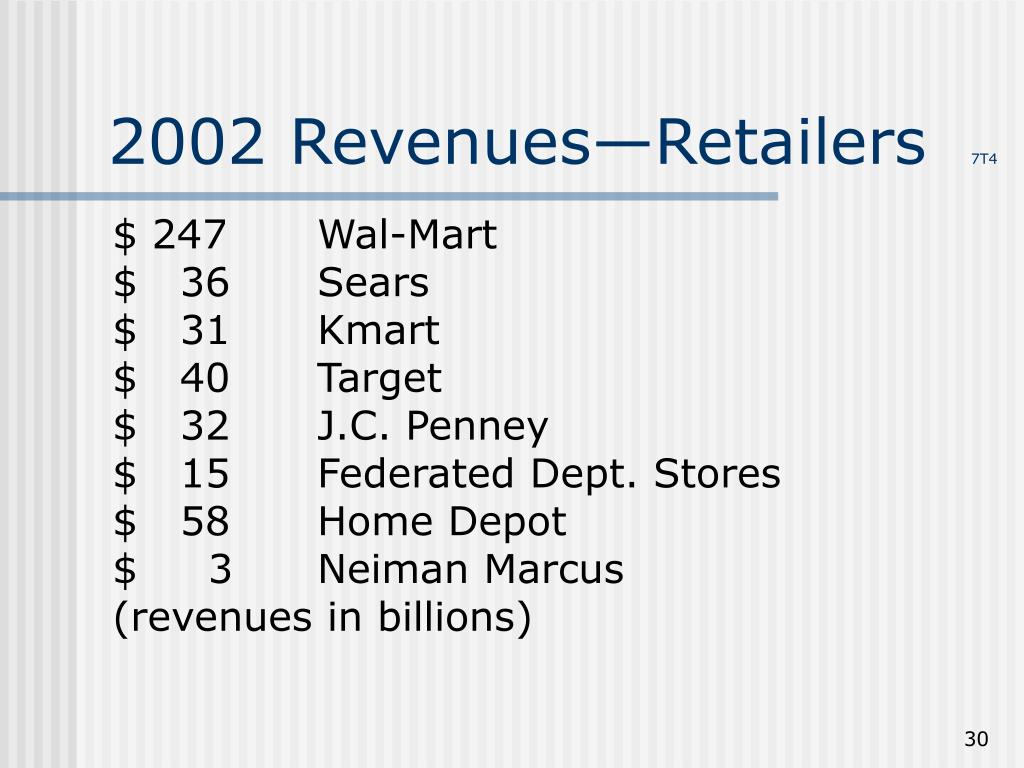 2002 Revenues—Retailers