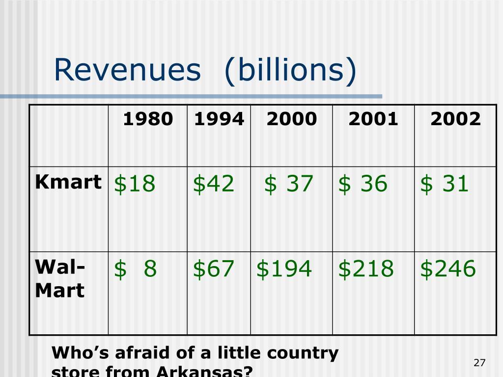 Revenues  (billions)
