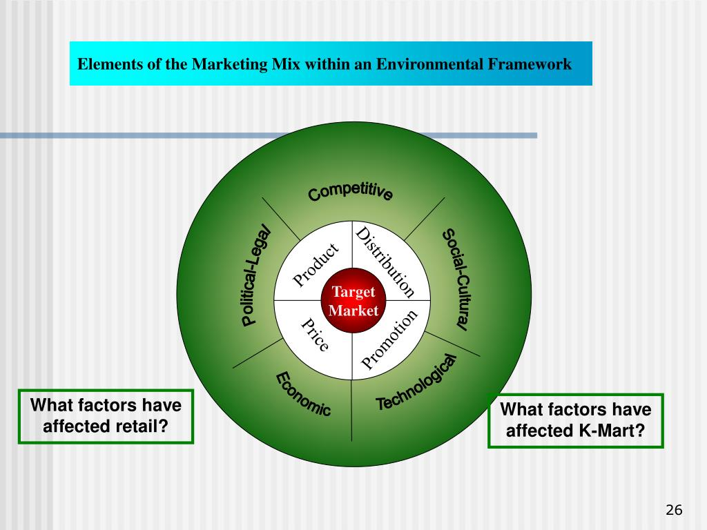 Elements of the Marketing Mix within an Environmental Framework
