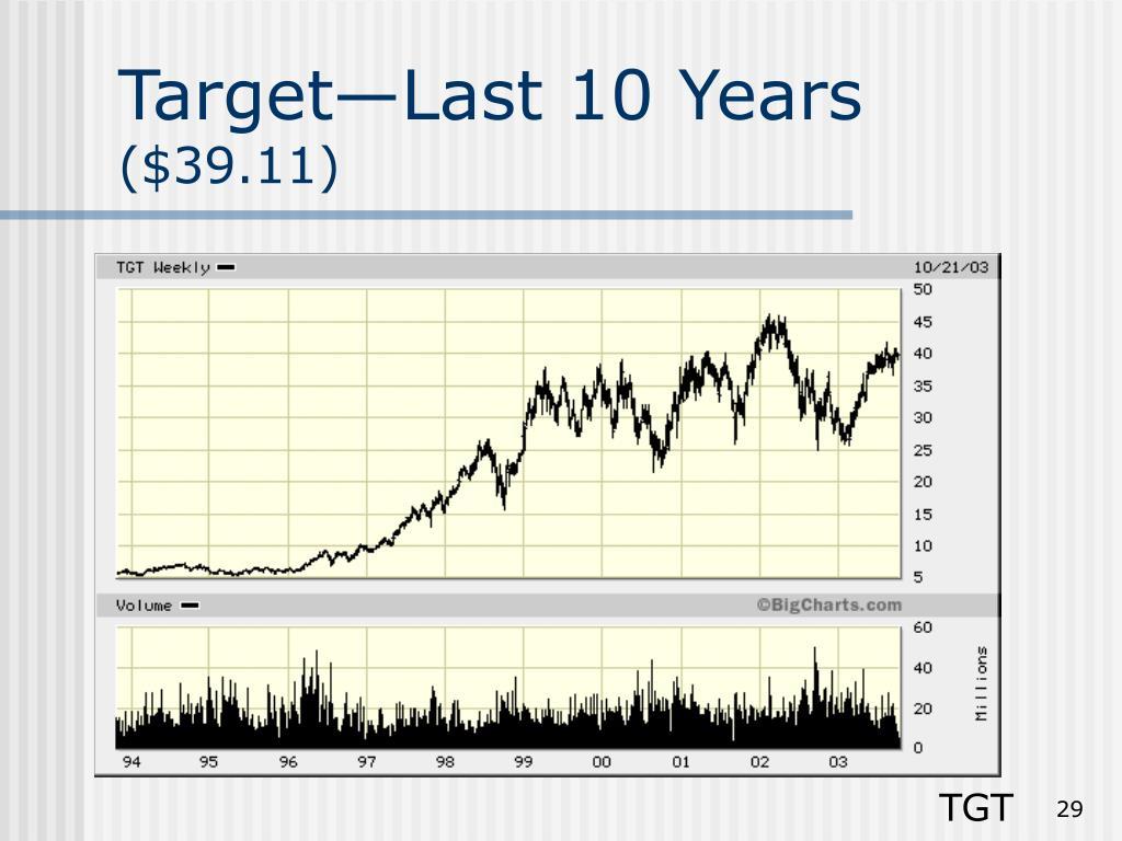 Target—Last 10 Years