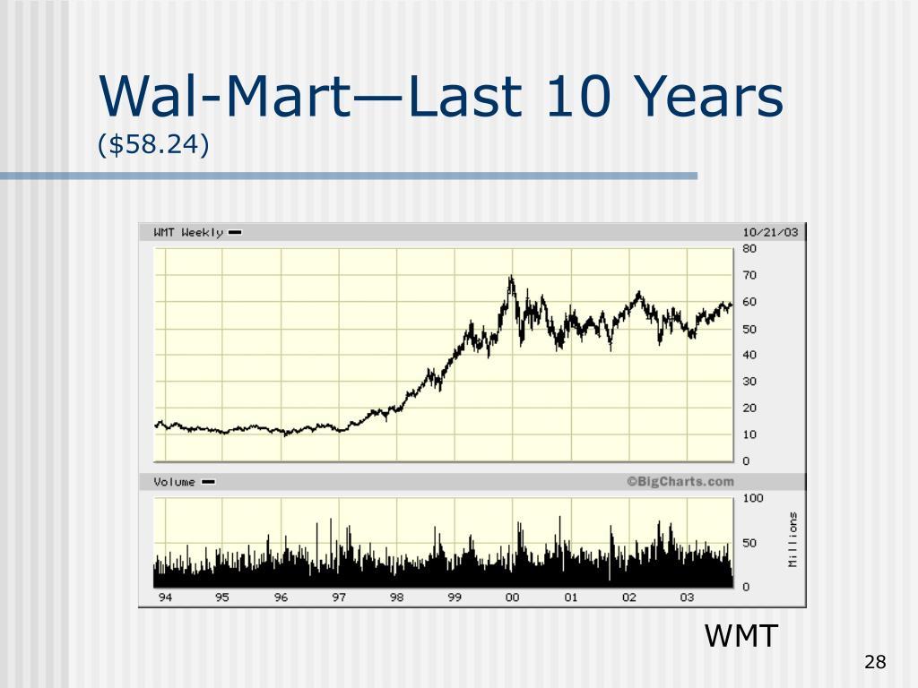Wal-Mart—Last 10 Years