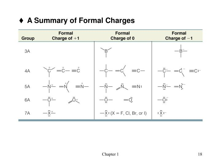 A Summary of Formal Charges