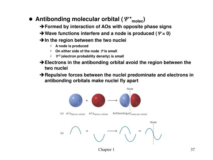 Antibonding molecular orbital (