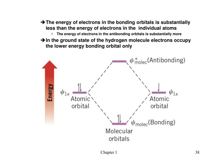 The energy of electrons in the bonding orbitals is substantially less than the energy of electrons in the  individual atoms