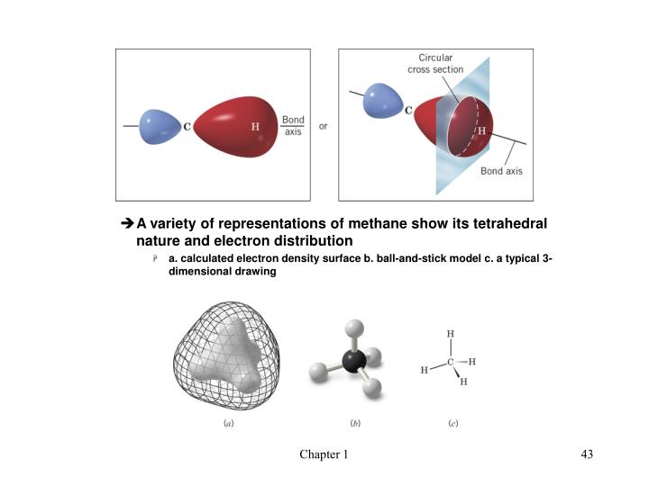 A variety of representations of methane show its tetrahedral nature and electron distribution