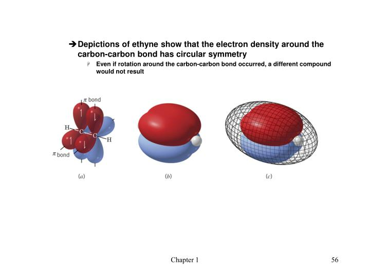 Depictions of ethyne show that the electron density around the carbon-carbon bond has circular symmetry