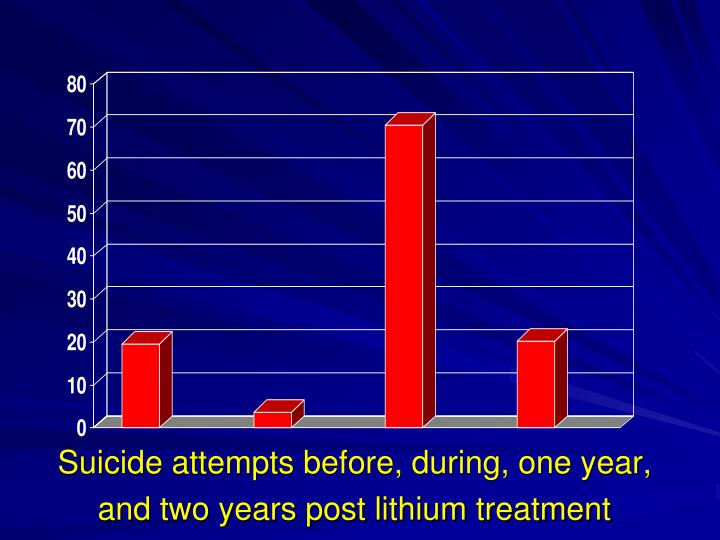 Suicide attempts before, during, one year, and two years post lithium treatment
