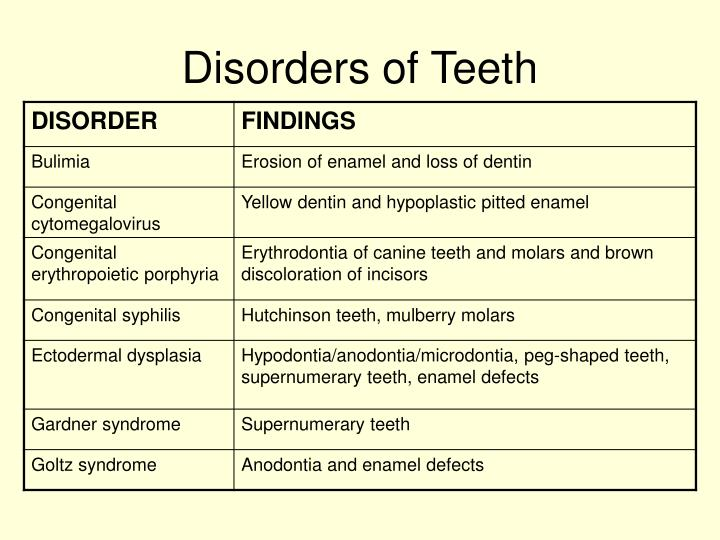 Disorders of Teeth