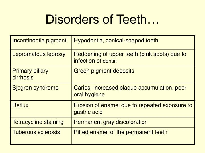 Disorders of Teeth…