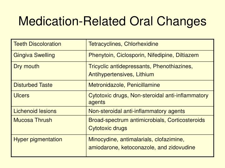 Medication-Related Oral Changes