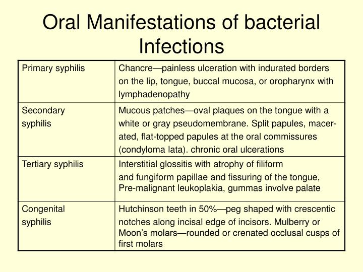 Oral Manifestations of bacterial Infections