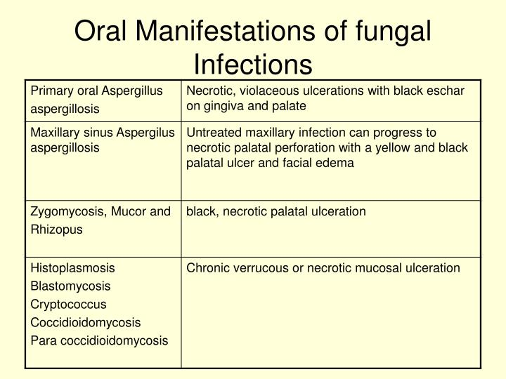 Oral Manifestations of fungal Infections