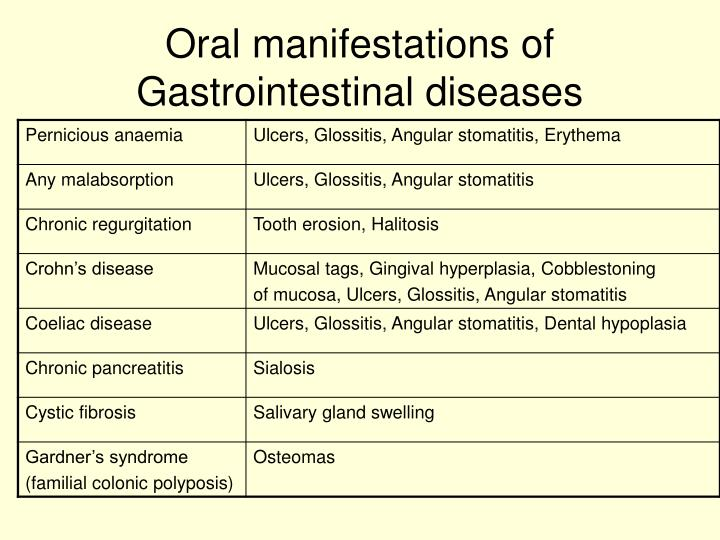 Oral manifestations of Gastrointestinal diseases