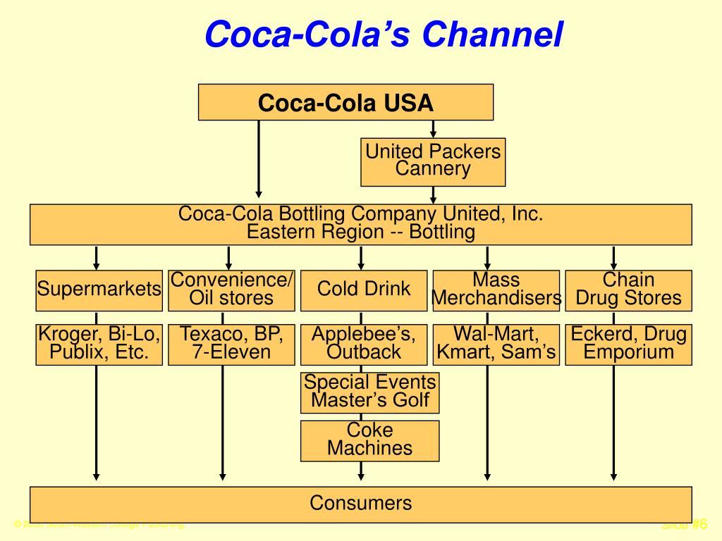 Coca-Cola's Channel