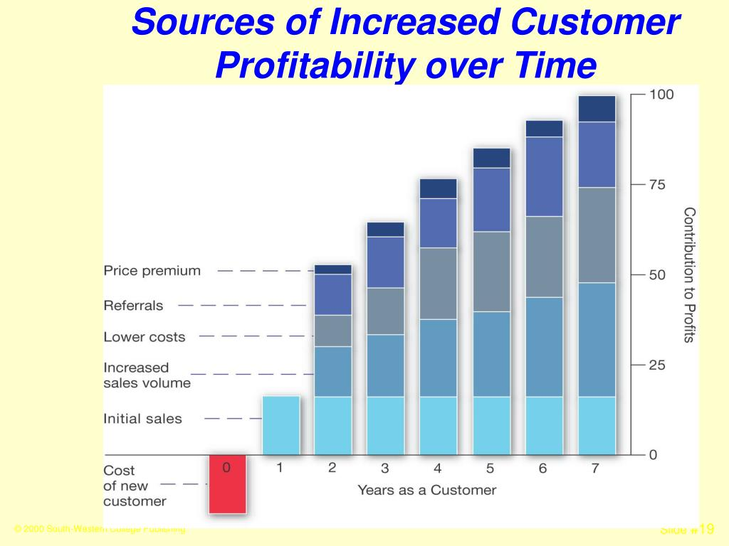 Sources of Increased Customer Profitability over Time