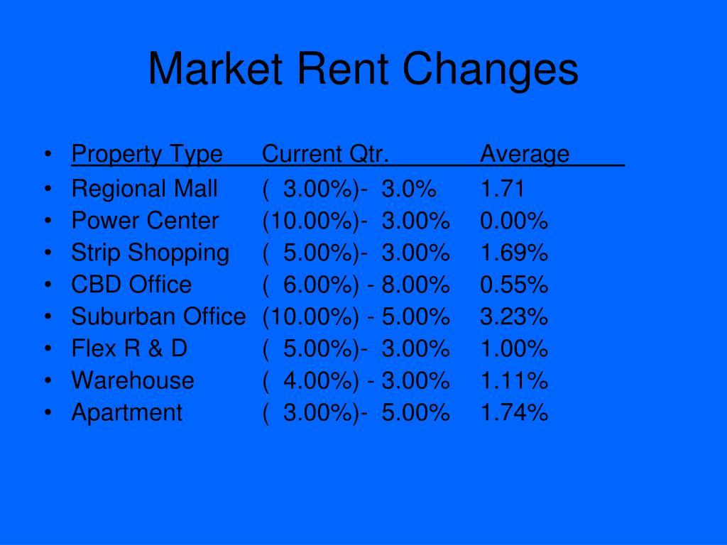 Market Rent Changes