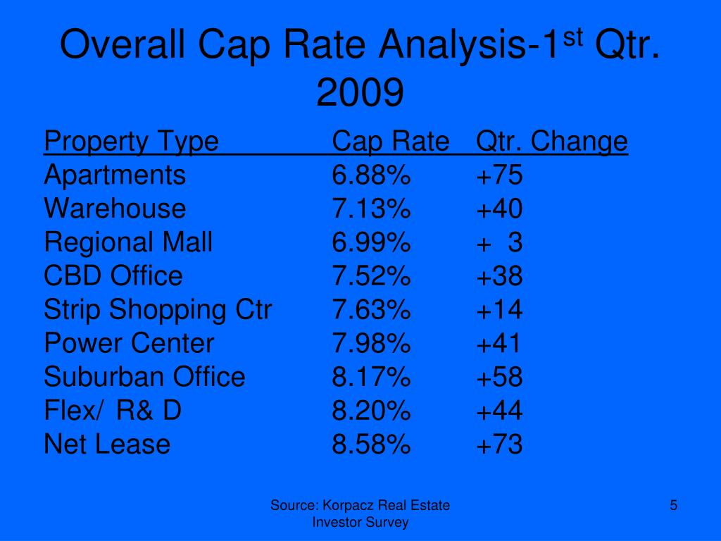 Overall Cap Rate Analysis-1