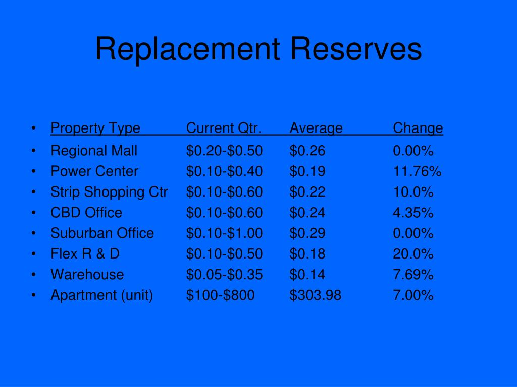 Replacement Reserves