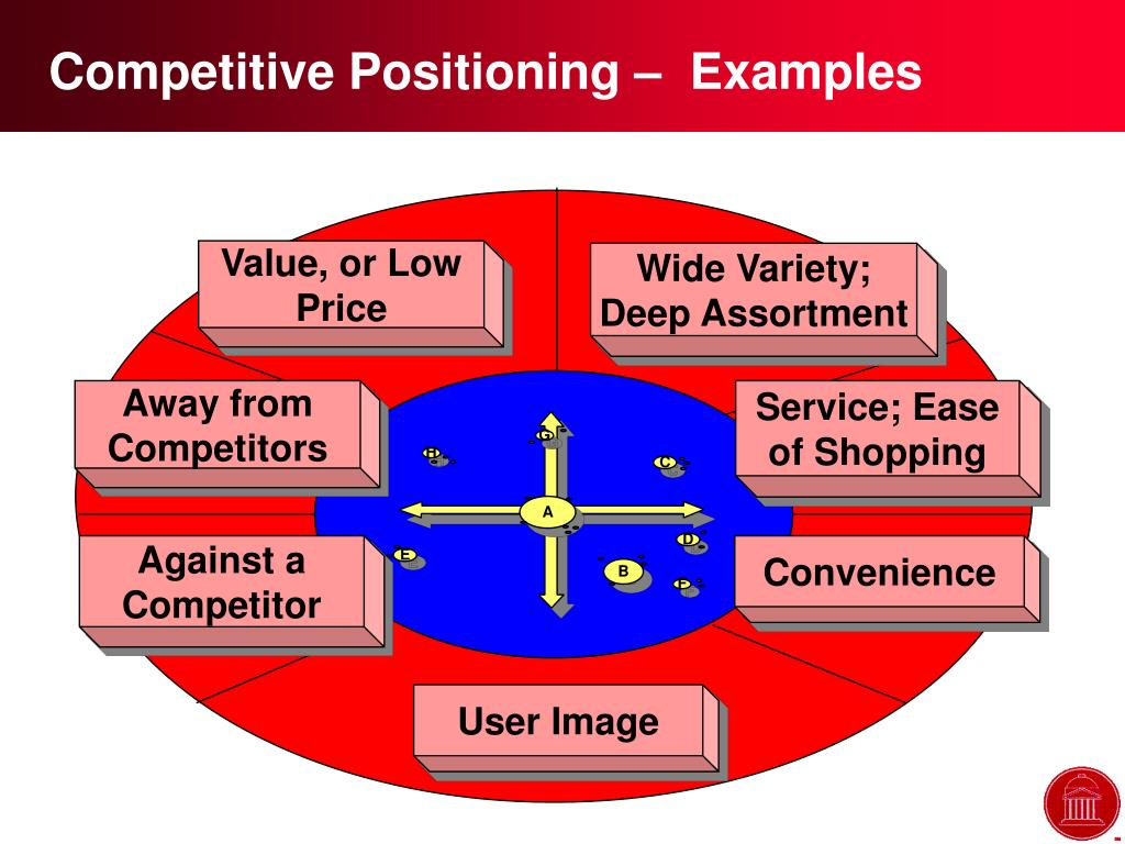 Competitive Positioning –  Examples