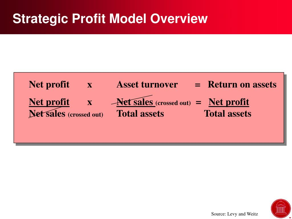 Strategic Profit Model Overview