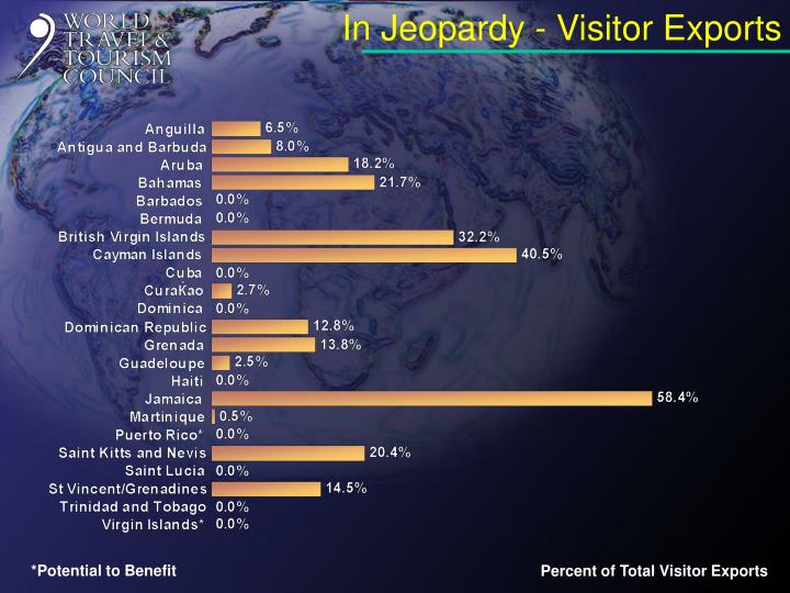 In Jeopardy - Visitor Exports