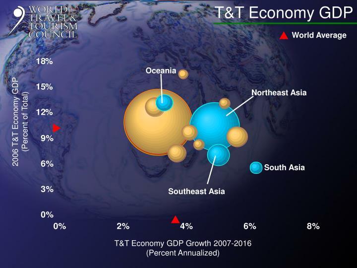 T&T Economy GDP