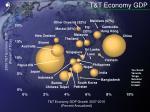 t t economy gdp6