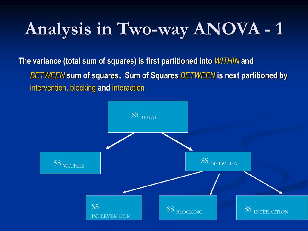 Analysis in Two-way ANOVA - 1