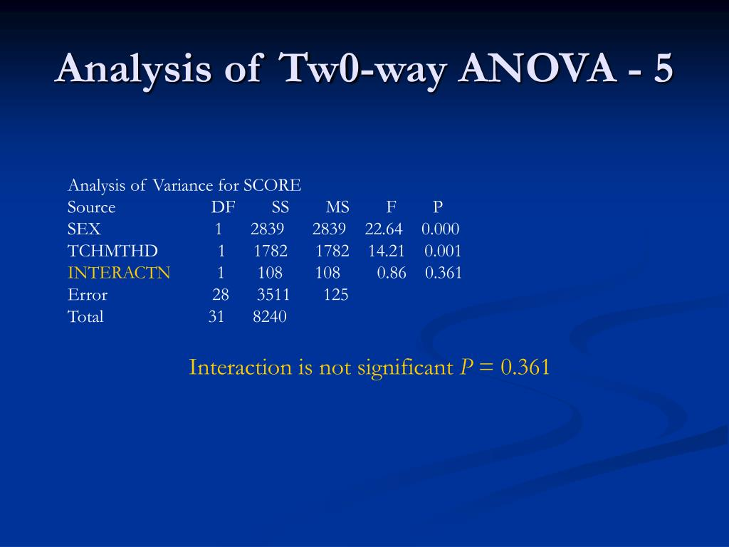Analysis of Tw0-way ANOVA - 5