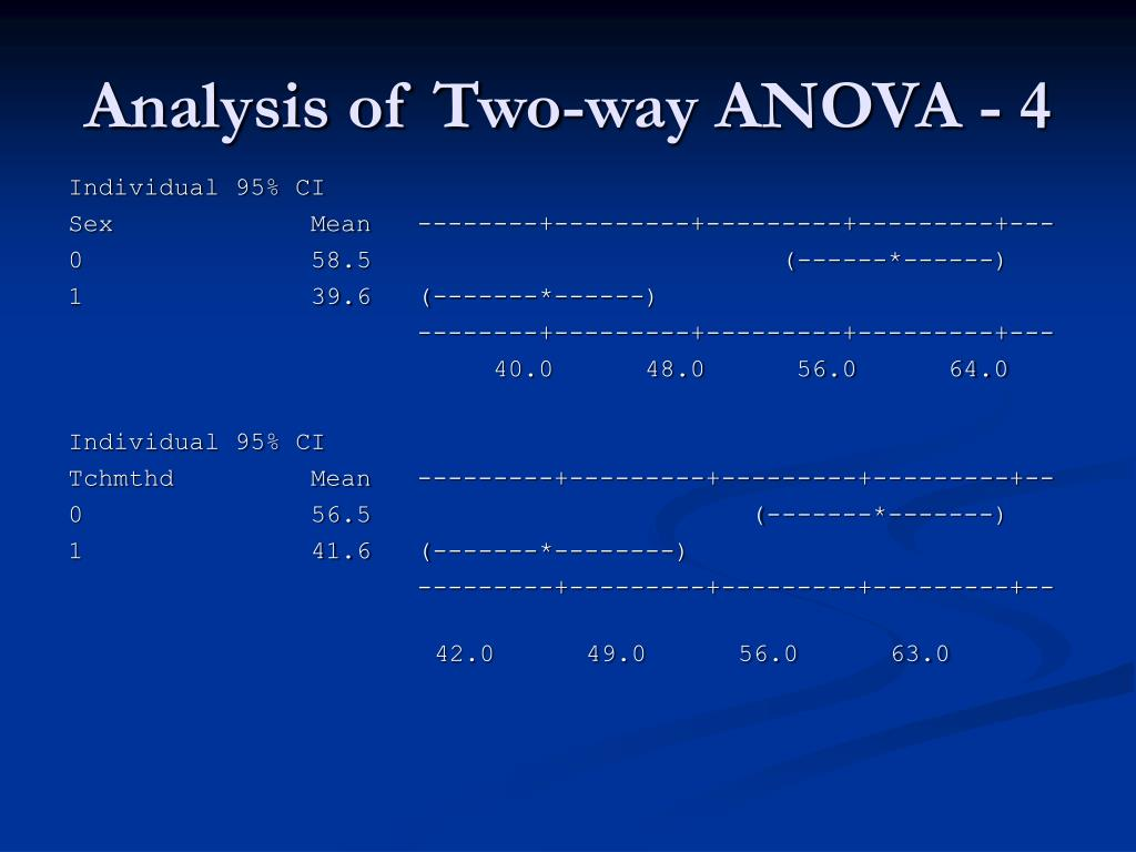 Analysis of Two-way ANOVA - 4