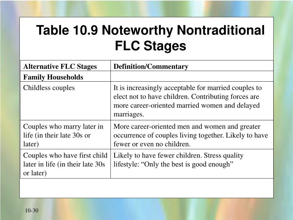 Alternative FLC Stages