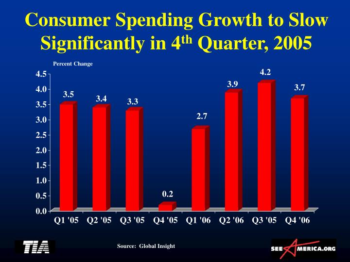 Consumer Spending Growth to Slow Significantly in 4
