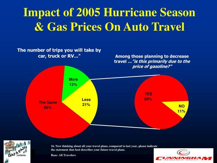 Impact of 2005 Hurricane Season