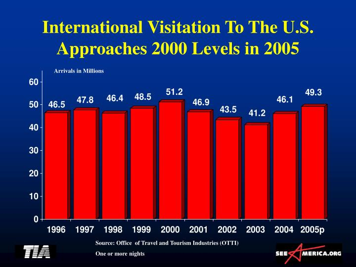 International Visitation To The U.S.