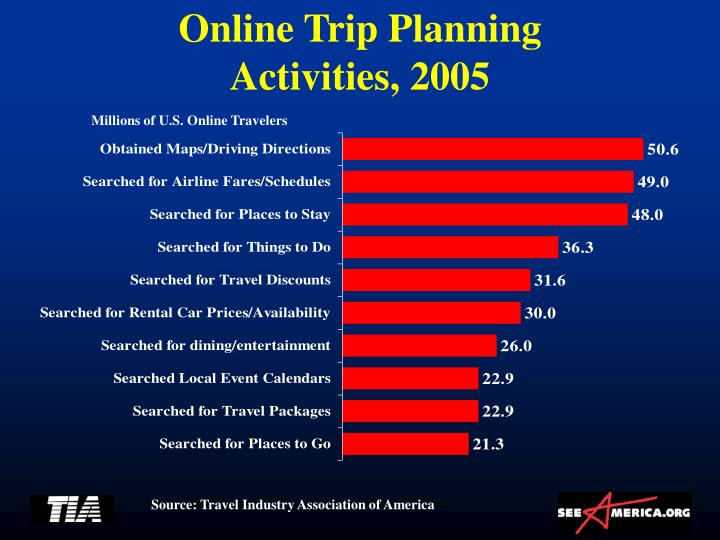 Online Trip Planning