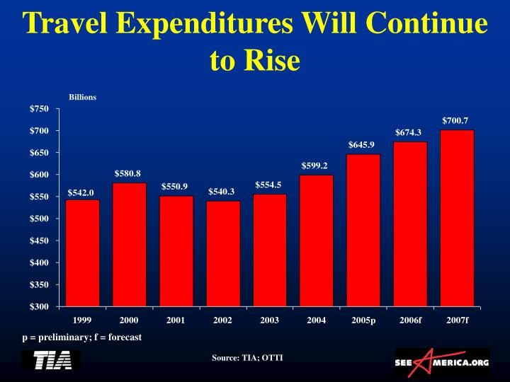 Travel Expenditures Will Continue to Rise