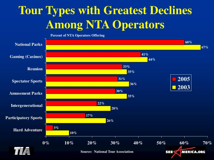 Tour Types with Greatest Declines Among NTA Operators