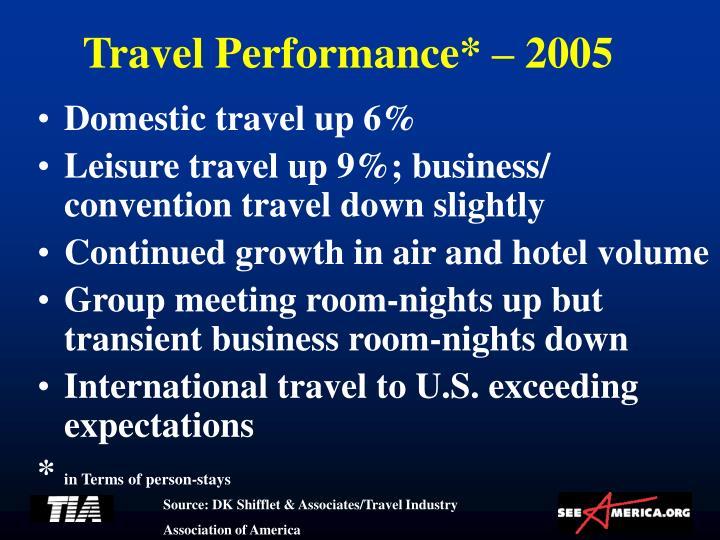 Travel Performance* – 2005