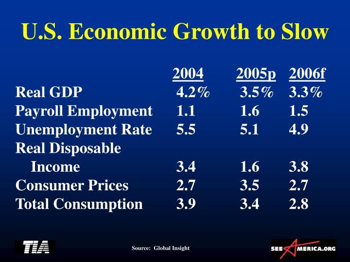 U.S. Economic Growth to Slow