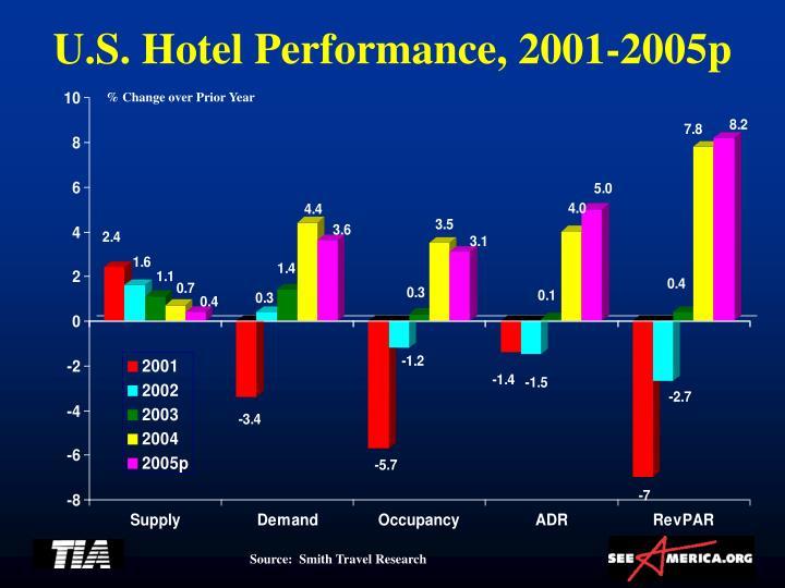 U.S. Hotel Performance, 2001-2005p