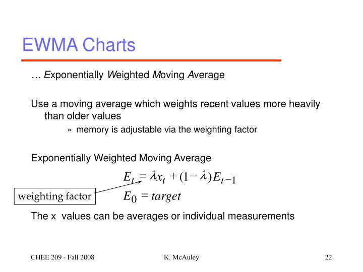 EWMA Charts