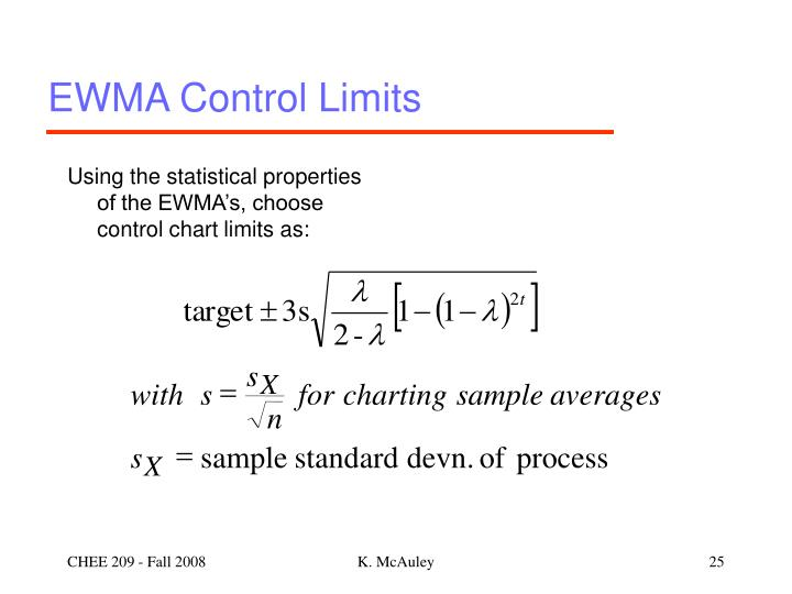 EWMA Control Limits