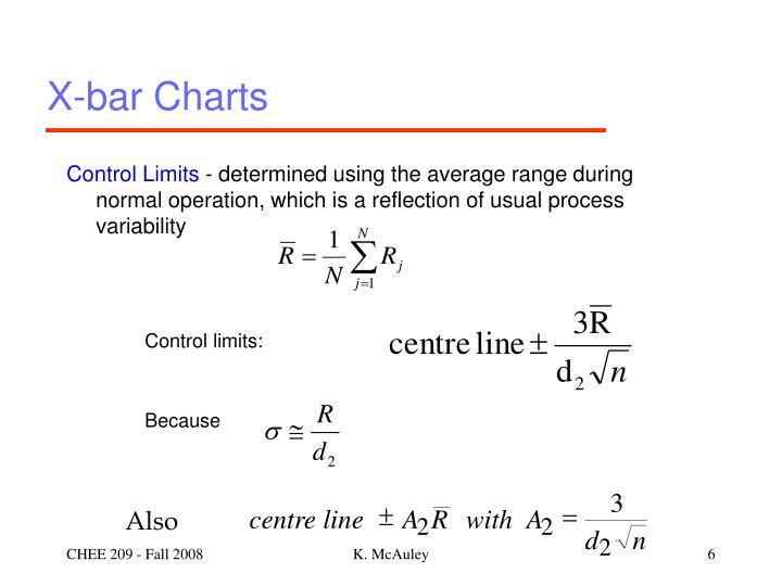 X-bar Charts