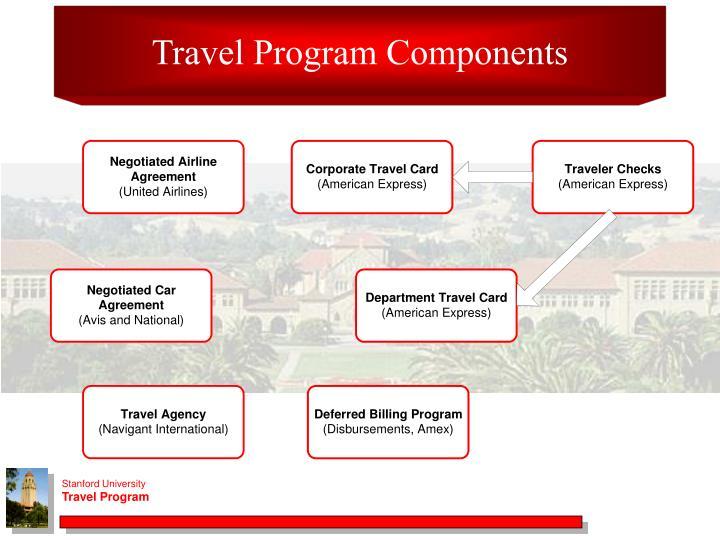 Travel Program Components