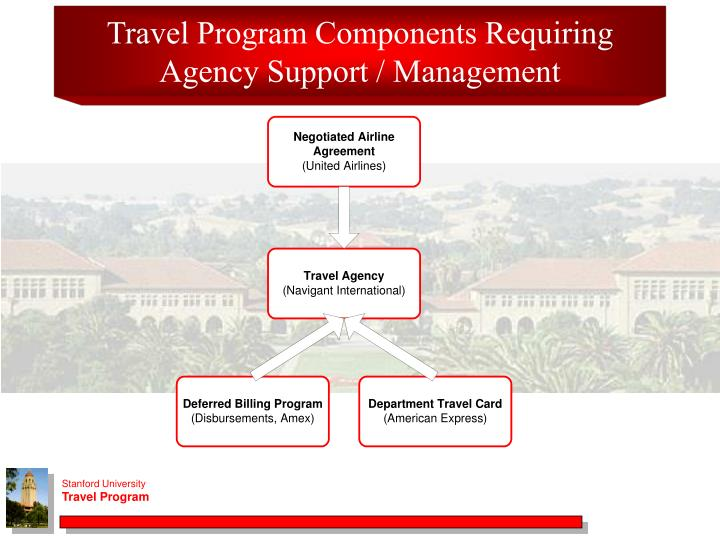 Travel Program Components Requiring Agency Support / Management