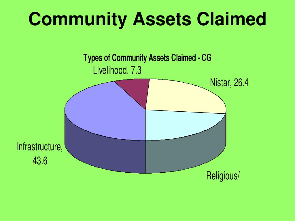 Community Assets Claimed