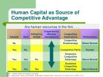 human capital as source of competitive advantage12