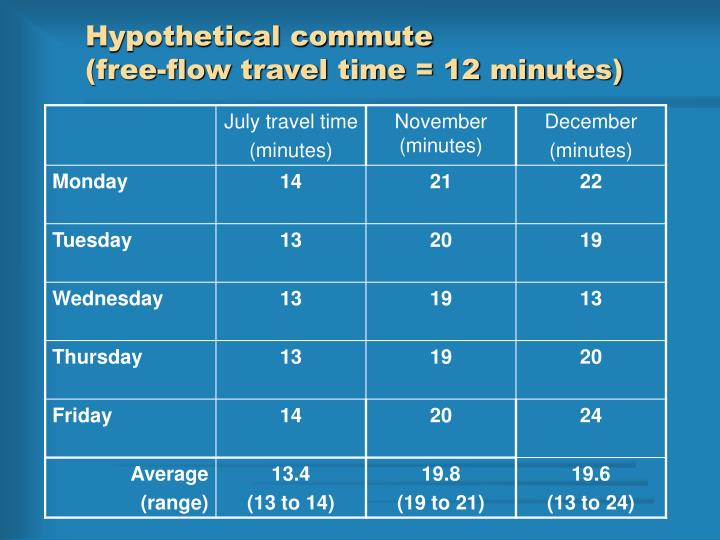 Hypothetical commute free flow travel time 12 minutes