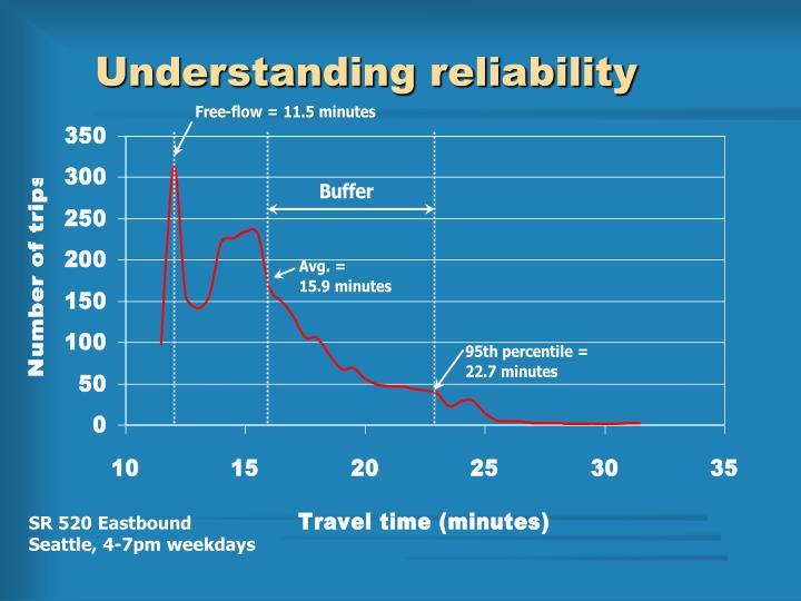 Understanding reliability