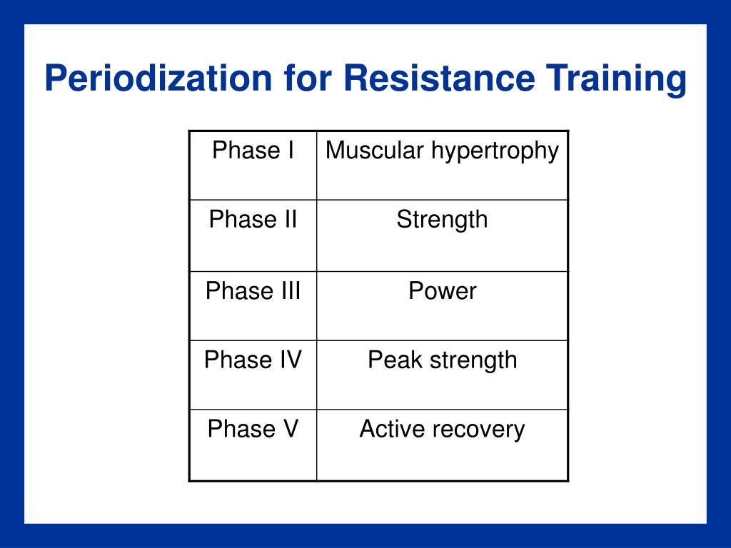 Periodization for Resistance Training